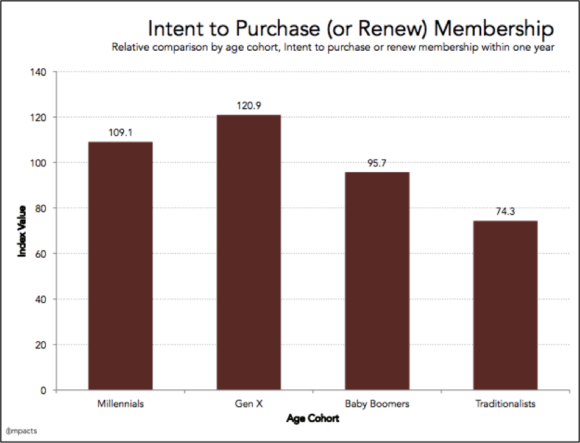 IMPACTS Intent to purchase or renew membership by age demographic