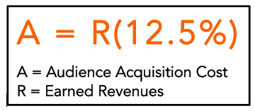 IMPACTS audience acquisition equation