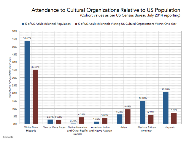 2699c61ce Attracting Diverse Visitors  Cultural Organizations Overlook The ...